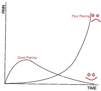 The Pain Curve : Pay me now or pay me later