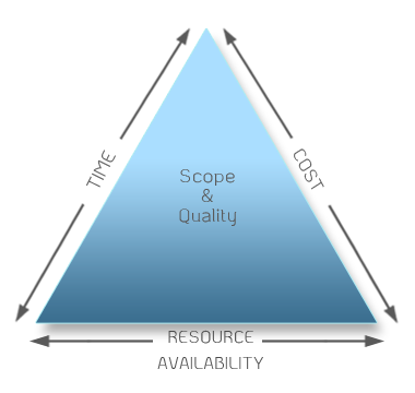 scope triangle methodology
